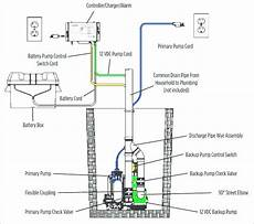 submersible installation diagram submersible how to install a submersible sump pump bouncehouses info