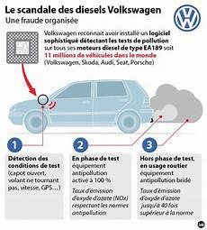 scandale volkswagen que faire le scandale volkswagen en 6 questions automobile