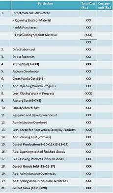 what is cost sheet definition specimen classification and cost heads business jargons