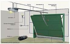Motorisation Porte De Garage Basculante Brico Depot La