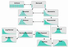 understanding different types of distributions you will encounter as a data scientist