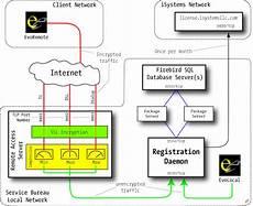 Evolution S Network Architecture