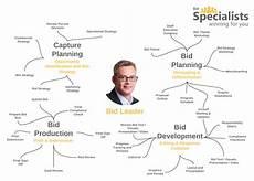bid manager do your bids require a bid manager or bid leader bid