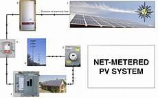 how solar panels work dynamic solar tech