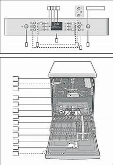 Bosch Geschirrspuler Zeichen