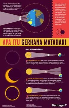 Ragam Jenis Gerhana Matahari