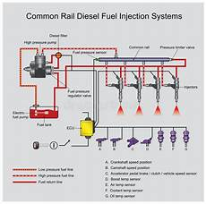 Common Rail Diesel Systems Stock Vector Illustration Of