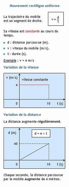 Mouvement Rectiligne Uniforme Calculer La Distance
