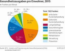 gesundheitsausgaben pro einwohner 2015 2015 diagram