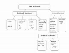 rational or irrational worksheet abitlikethis rational vs