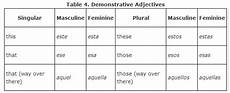 ese form adjective types