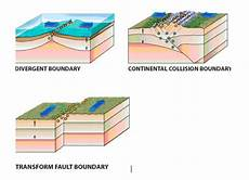 there are three types of plate boundaries divergent conv