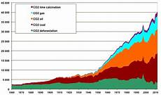 how do greenhouse gas emissions presently evolve jean marc jancovici