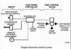 Building Ddc System Hvac Wiring by Hvac Systems And Building Automation System