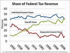 federal insurance contributions act tax wikipedia