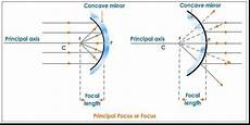 physics in day to day life spherical mirrors