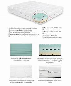 materasso permaflex prezzi materassi permaflex opinioni idee di design per la casa