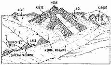 earth science glaciers worksheets 13303 weathering erosion