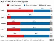 religion politics and presidential election 2012 noahpinion scenarios for the future of racial politics in