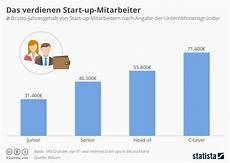 infografik das verdienen start up mitarbeiter statista