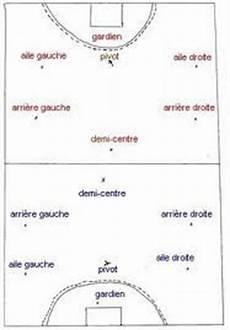 Introduction Handball