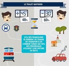 trajet travail qui paye 80 des salari 233 s franciliens veulent quitter la r 233 gion regionsjob