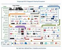 Singapore's Startup Ecosystem In An Infographic