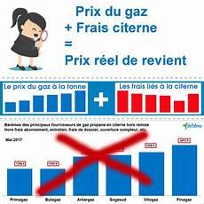 Prix Du Gaz Propane Tarifs Bouteille Et Bar 232 Me De Citerne