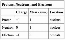 The Charge Of A Proton
