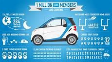 car to go a car app in 6 months mercedes daimler gains pace