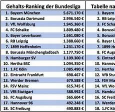 Geld Verdienen Tabelle - 11 gehalt psychologe the 20 weeks caign