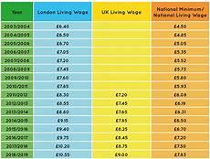 2020 minimum wage uk 2020 minimum wage uk car review car review