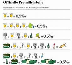 promille pro bier die neue offizielle promilletabelle f 252 r alkohols 252 nder witziges forum chefkoch de