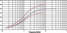 A multiline method of network analyzer calibration
