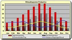 Klima Sizilien November - montenegro klima und beste reisezeit