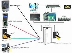 hid door access control wiring diagram system comparison of new