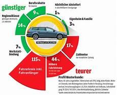 versicherung auto kfz versicherung vergleich 2018 die besten tarife auto