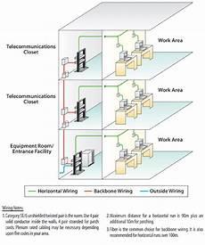 Premise Wiring Tutorial Lan Telcom Modular Conduit Patch