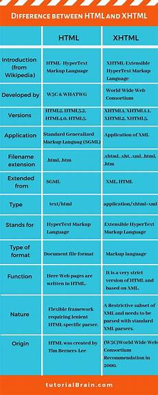 html xhtml difference between html and xhtml tutorialbrain