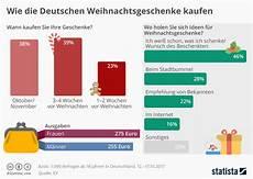 infografik wie die deutschen weihnachtsgeschenke kaufen