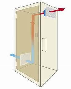 refroidir une ventilateur pour armoire 233 lectrique climatiseur