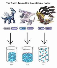 the sinnoh trio and the three states of matter rebrn com