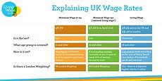 2020 minimum wage uk is the living wage living wage foundation