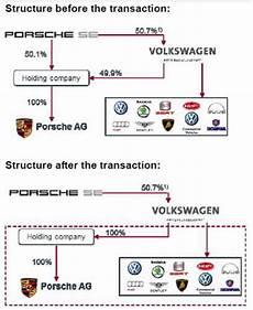 Volkswagen And Porcshe Are Merging Popsop