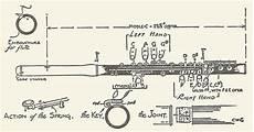 Flute Key Diagram by Flute