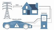 Cashing In With Your Electric Car With V2g Technology