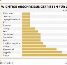 Steuerlich Absetzbar Liste 2017 - 9 steuererkl 228 rung was kann absetzen the 20 weeks