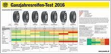 214 amtc winterreifentest 2016 die besten pneus des jahres
