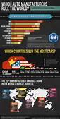 2012 Global Car Sales Statistics  Visually