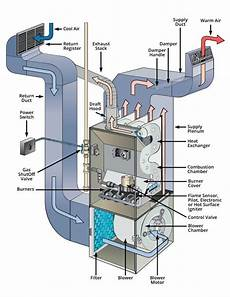 home furnace diagram hvac why is my furnace blowing cold air a denver tech answers